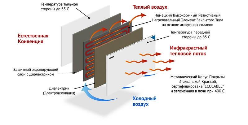 Панели излучающего отопления